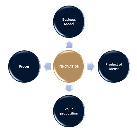 Innovation Bakker Business Transformation